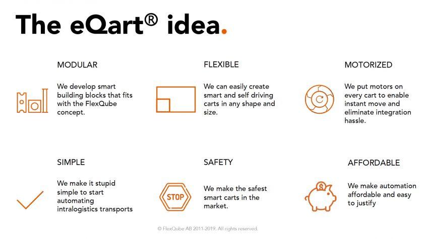 The eQart idea FlexQube
