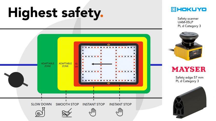 Highest safety FlexQube