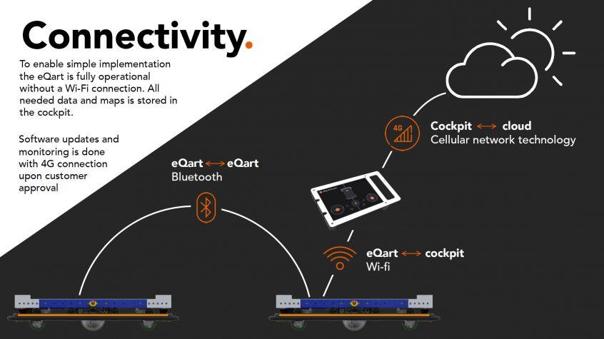 Connectivity FlexQube